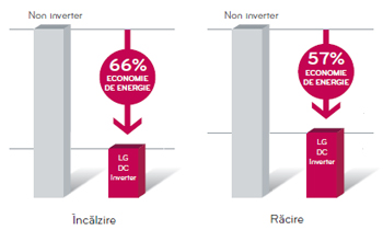 comparatie inverter